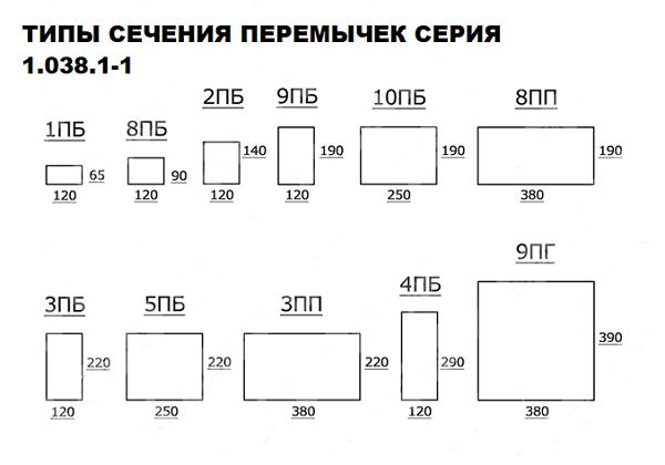 таблица сечений перемычек